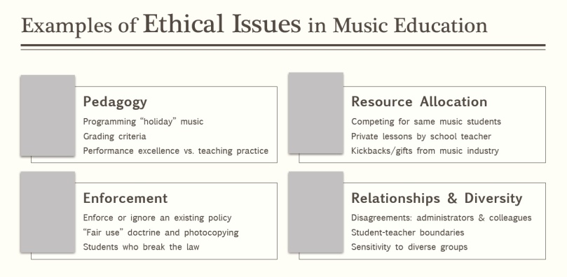 Ethics For Music Educators Iii Paulkfoxusc