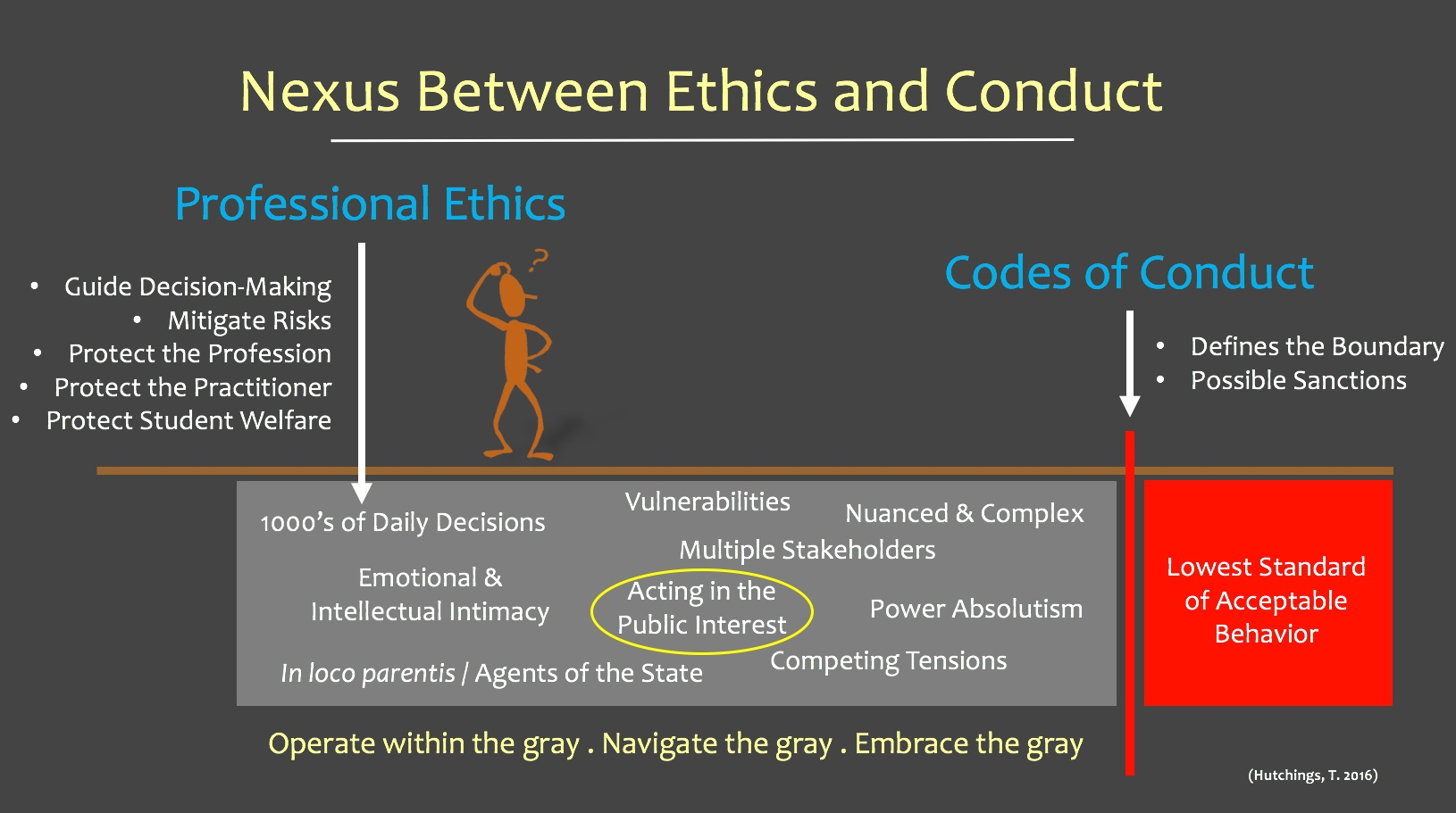 Hutchings Nexus Between Ethics and Conduct