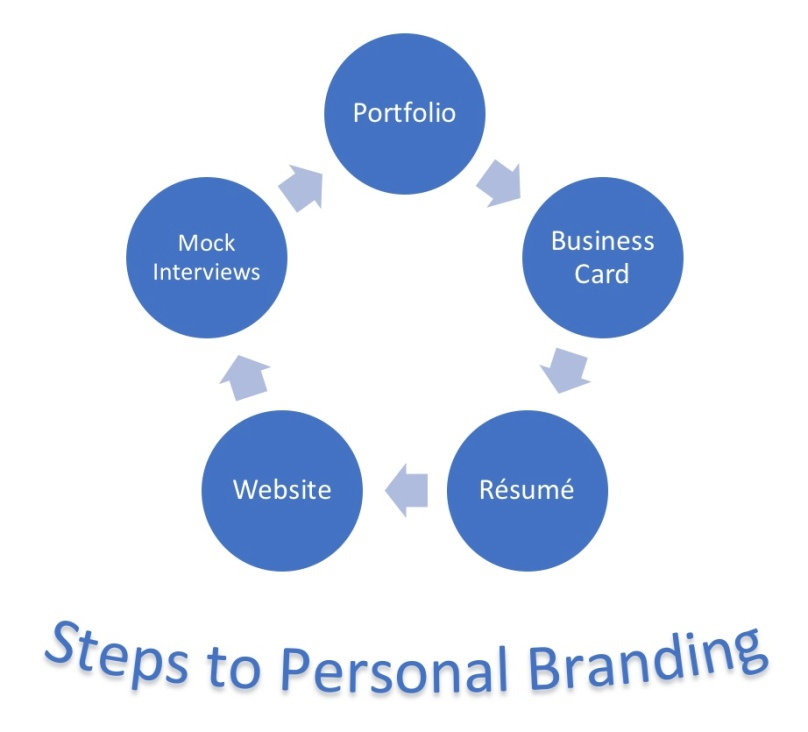 Steps to Personal Branding