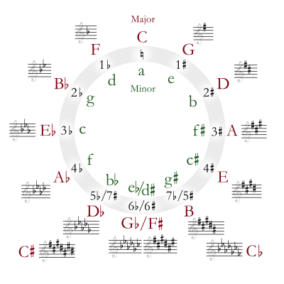 400px-Circle_of_fifths_deluxe_4.svg