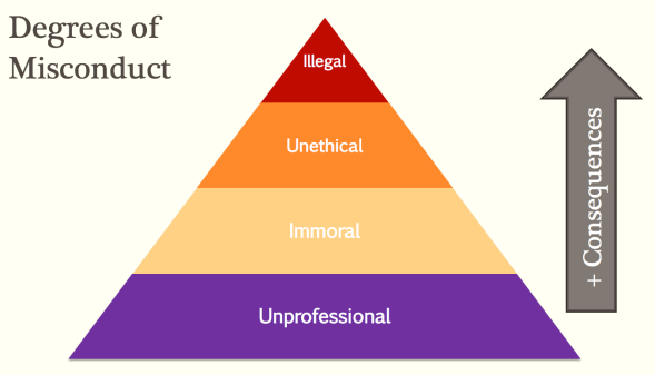 Degrees of Misconduct