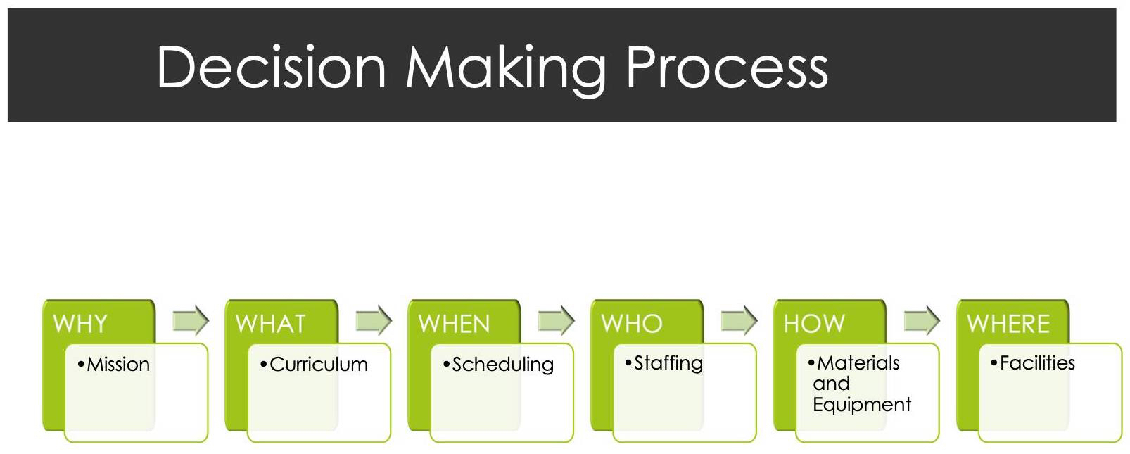 Rich Victor Decision Making Process